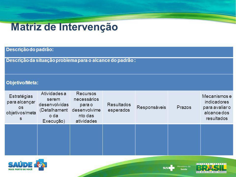 Matriz de Intervenção Descrição do padrão: Descrição da situação problema para o alcance do padrão : Objetivo/Meta: Estratégias para alcançar os objet