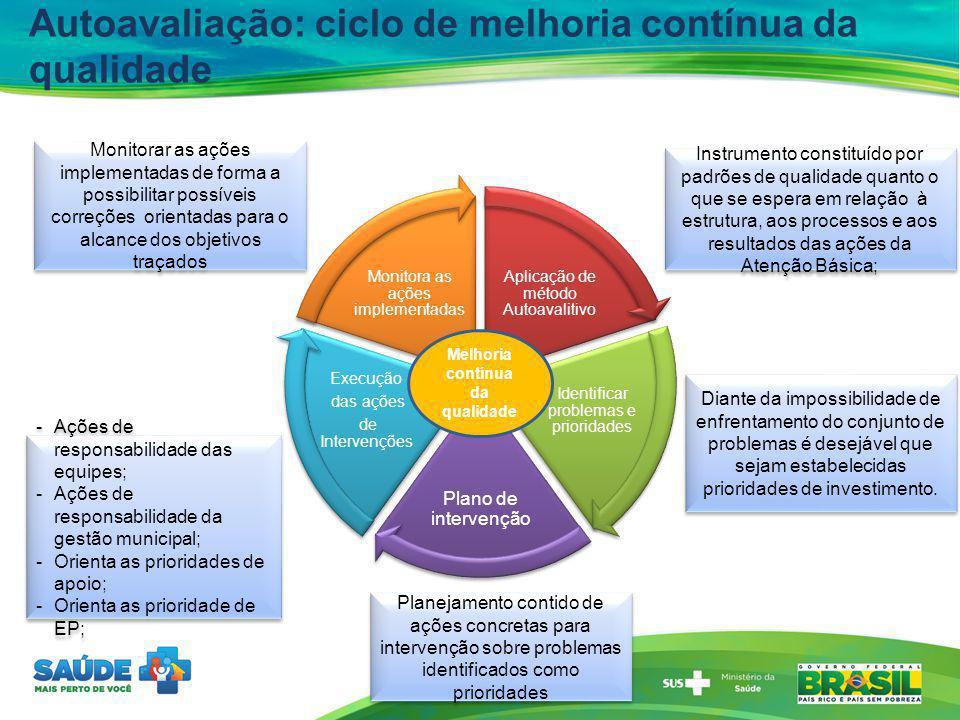 Autoavaliação: ciclo de melhoria contínua da qualidade Aplicação de método Autoavalitivo Identificar problemas e prioridades Plano de intervenção Exec