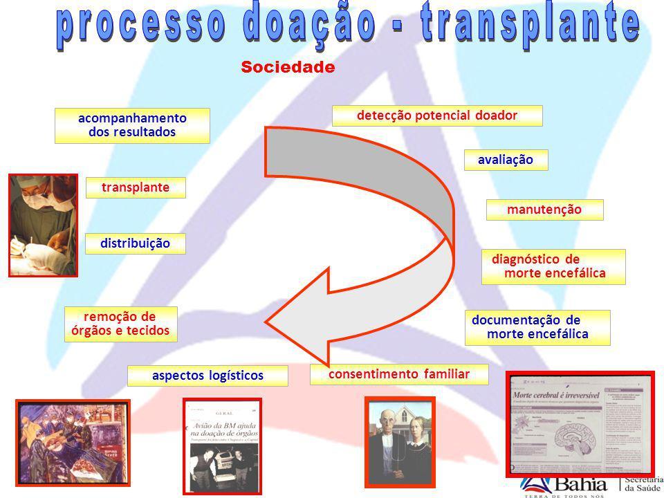 detecção potencial doador avaliação manutenção diagnóstico de morte encefálica consentimento familiar documentação de morte encefálica aspectos logíst