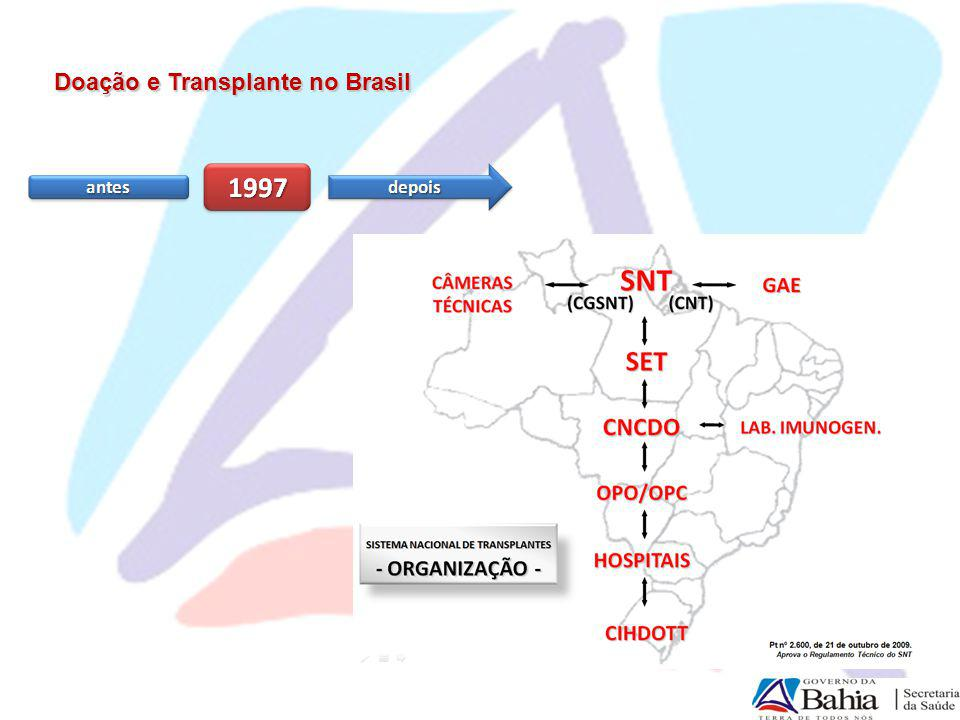 Doação e Transplante no Brasil