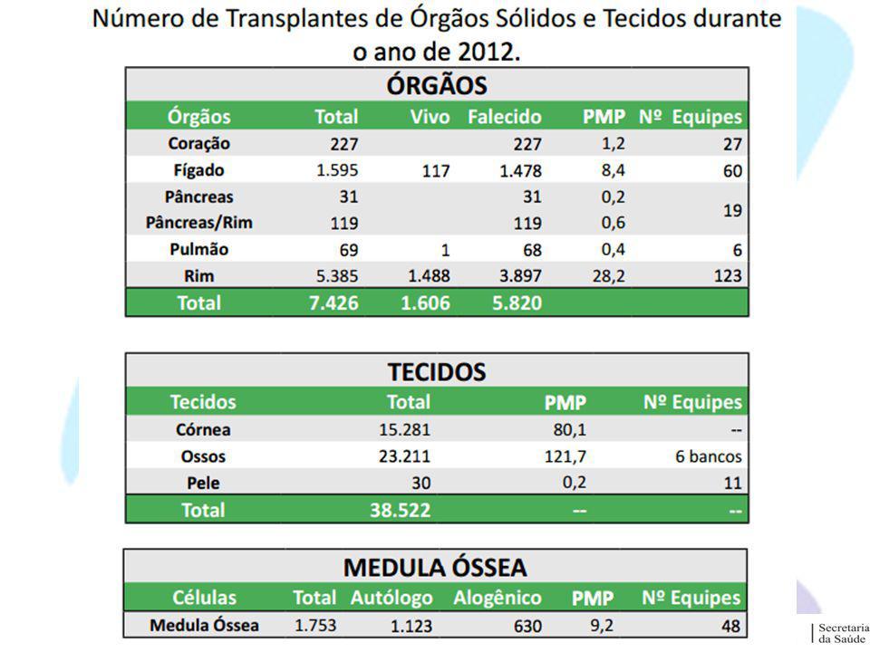 Transplantes do Estado Fígado Rins Osso Medula Óssea Córneas/Esclera
