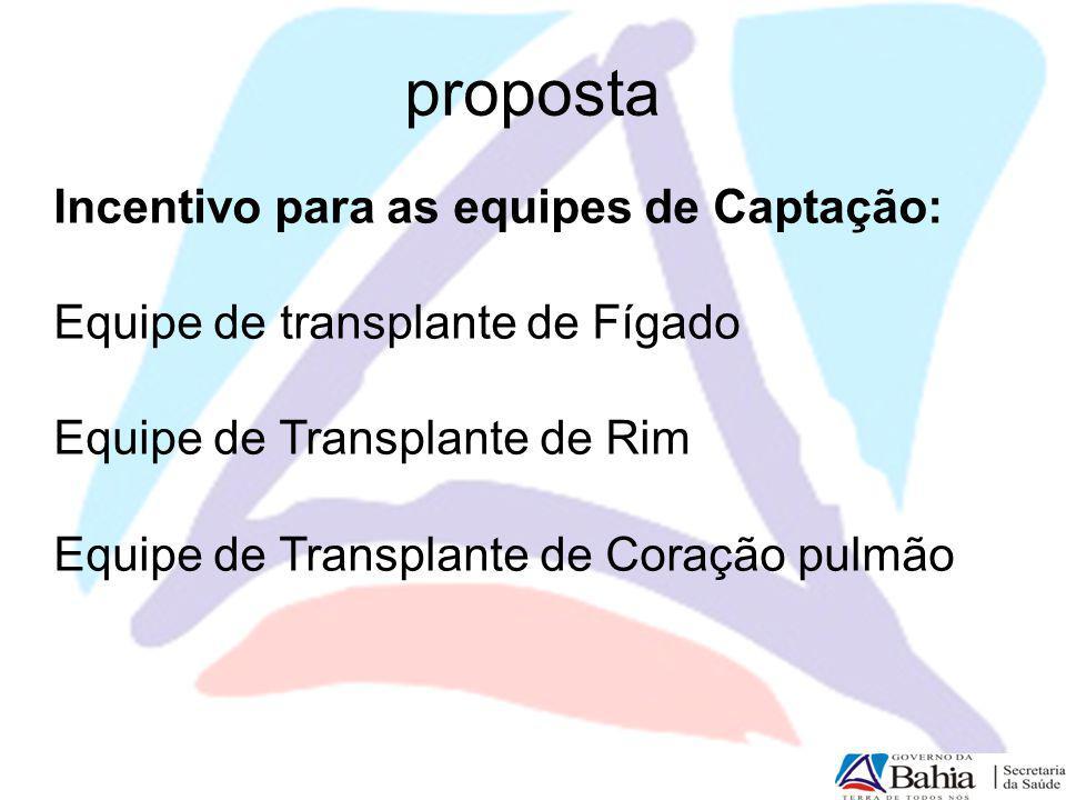 proposta Incentivo para as equipes de Captação: Equipe de transplante de Fígado Equipe de Transplante de Rim Equipe de Transplante de Coração pulmão