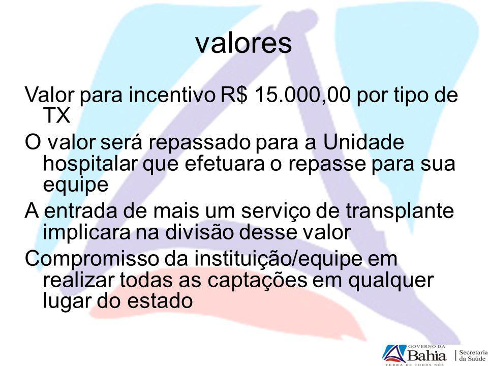 valores Valor para incentivo R$ 15.000,00 por tipo de TX O valor será repassado para a Unidade hospitalar que efetuara o repasse para sua equipe A ent