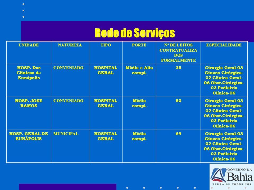 Rede de Serviços UNIDADENATUREZATIPOPORTENº DE LEITOS CONTRATUALIZA DOS FORMALMENTE ESPECIALIDADE HOSP. Das Clínicas de Eunápolis CONVENIADO HOSPITAL