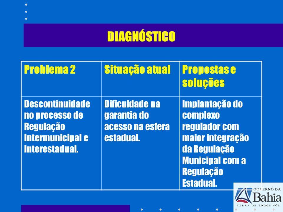 DIAGNÓSTICO Problema 2Situação atualPropostas e soluções Descontinuidade no processo de Regulação Intermunicipal e Interestadual. Dificuldade na garan