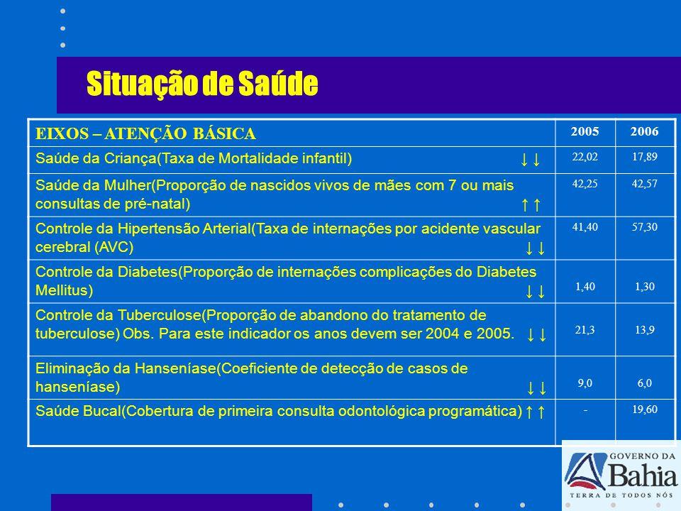 Situação de Saúde EIXOS – ATENÇÃO BÁSICA 20052006 Saúde da Criança(Taxa de Mortalidade infantil) 22,0217,89 Saúde da Mulher(Proporção de nascidos vivo