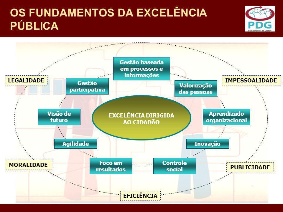 OS FUNDAMENTOS DA EXCELÊNCIA PÚBLICA LEGALIDADEIMPESSOALIDADE MORALIDADE PUBLICIDADE EFICIÊNCIA Visão de futuro Gestão baseada em processos e informaç