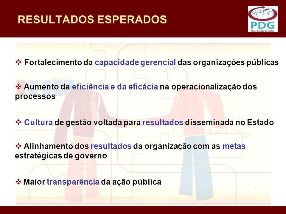 RESULTADOS ESPERADOS Maior transparência da ação pública Fortalecimento da capacidade gerencial das organizações públicas Aumento da eficiência e da e