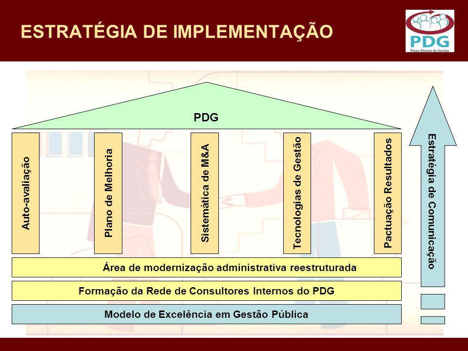 ESTRATÉGIA DE IMPLEMENTAÇÃO Área de modernização administrativa reestruturada Formação da Rede de Consultores Internos do PDG Modelo de Excelência em