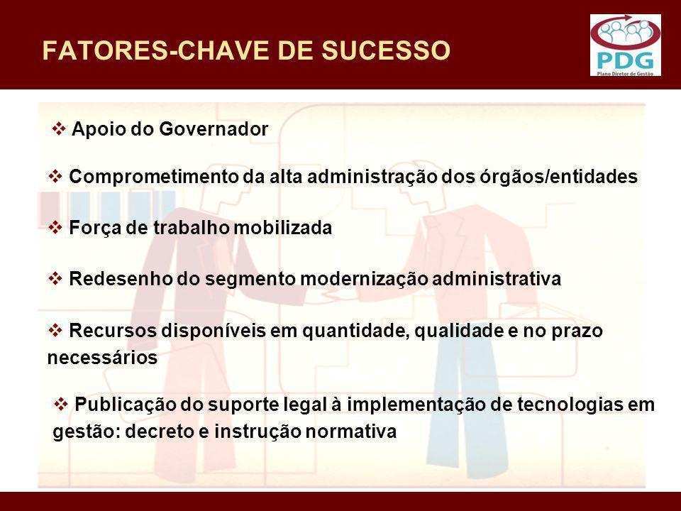 FATORES-CHAVE DE SUCESSO Apoio do Governador Comprometimento da alta administração dos órgãos/entidades Força de trabalho mobilizada Redesenho do segm