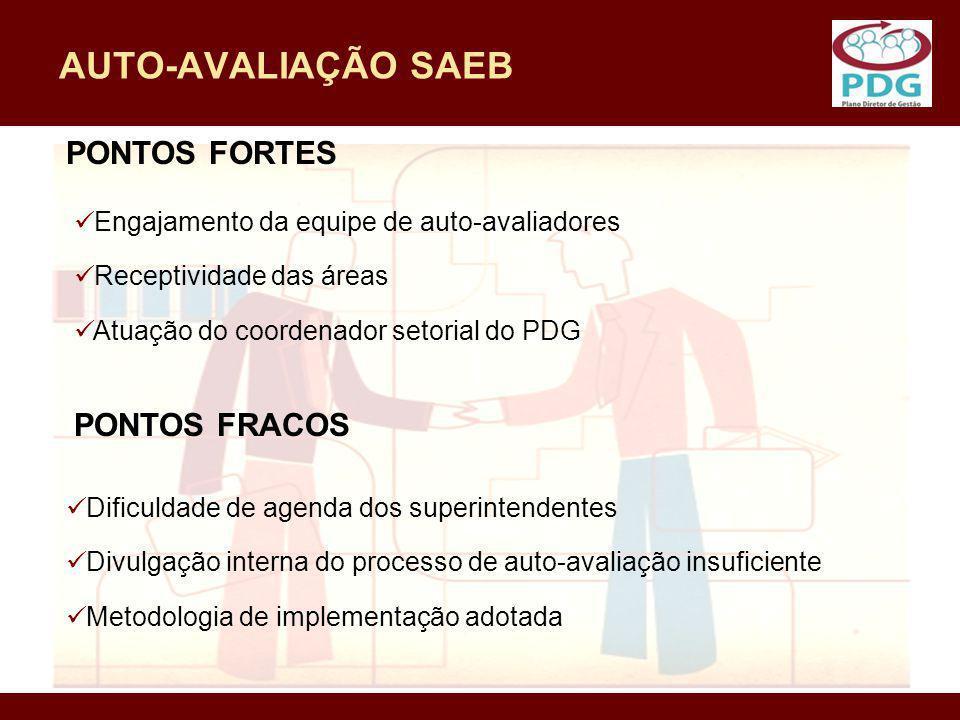 AUTO-AVALIAÇÃO SAEB PONTOS FORTES PONTOS FRACOS Engajamento da equipe de auto-avaliadores Receptividade das áreas Atuação do coordenador setorial do P