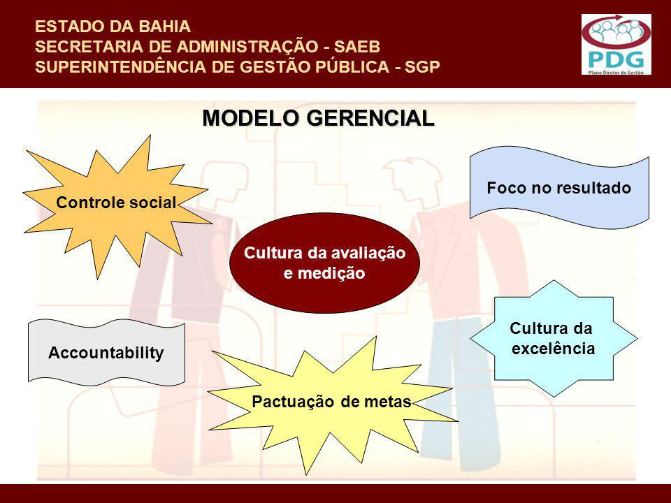 ESTADO DA BAHIA SECRETARIA DE ADMINISTRAÇÃO - SAEB SUPERINTENDÊNCIA DE GESTÃO PÚBLICA - SGP MODELO GERENCIAL Controle social Foco no resultado Cultura
