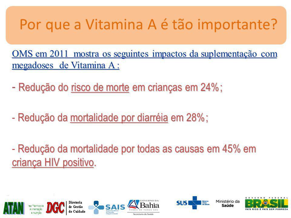 OMS em 2011 mostra os seguintes impactos da suplementação com megadoses de Vitamina A : Redução do risco de morte em crianças em 24%; - Redução do risco de morte em crianças em 24%; Redução da mortalidade por diarréia em 28%; - Redução da mortalidade por diarréia em 28%; Redução da mortalidade por todas as causas em 45% em criança HIV positivo.