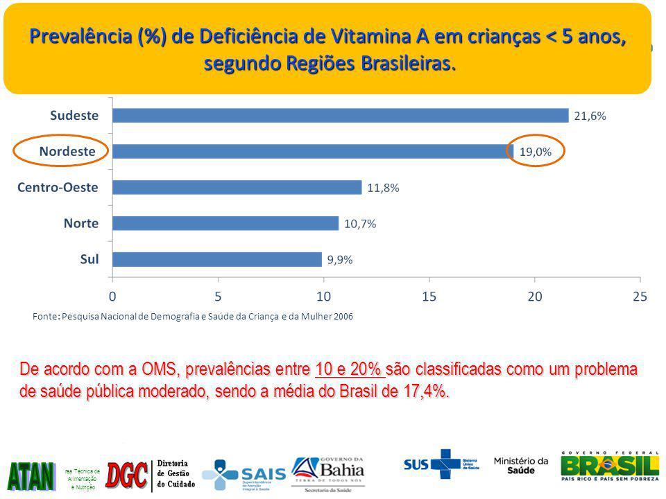 Fonte: Pesquisa Nacional de Demografia e Saúde da Criança e da Mulher 2006 Prevalência (%) de Deficiência de Vitamina A em crianças < 5 anos, segundo Regiões Brasileiras.