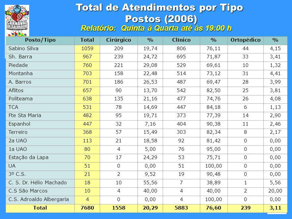 Fonte: Sistema SALUTE Total de Atendimentos por Tipo Postos (2006) Relatório: Quinta à Quarta até às 19:00 h Posto/TipoTotalCirúrgico%Clínico%Ortopédi