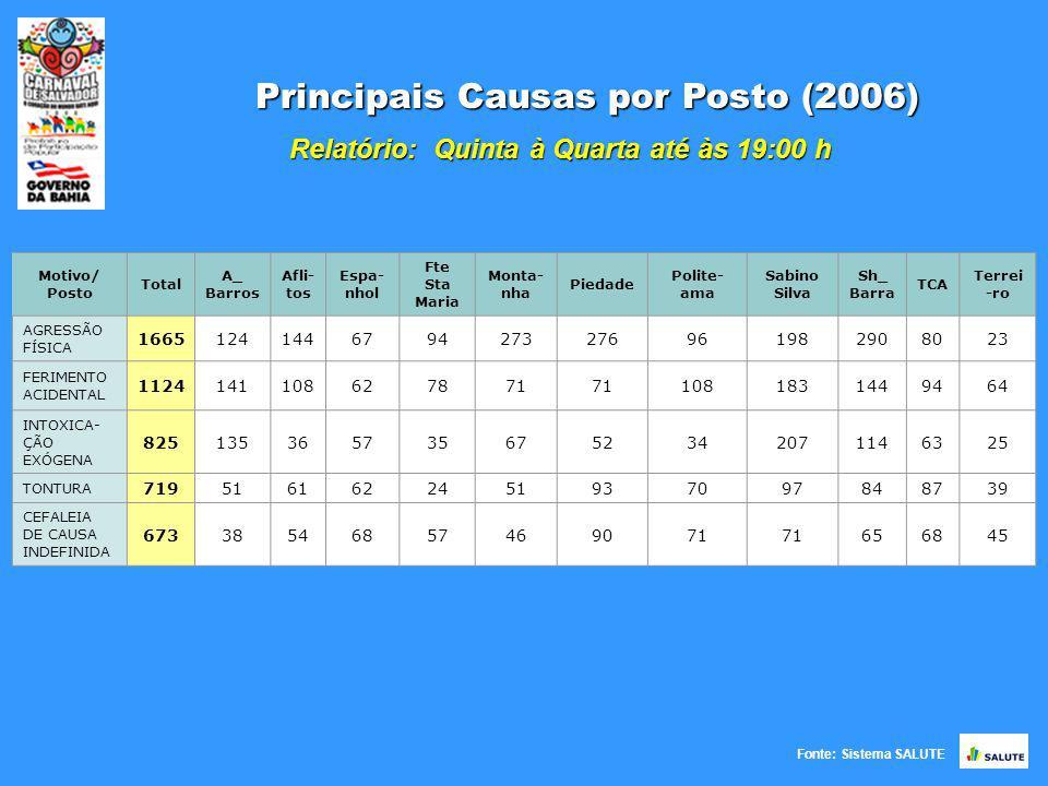 Fonte: Sistema SALUTE Principais Causas por Posto (2006) Relatório: Quinta à Quarta até às 19:00 h Motivo/ Posto Total A_ Barros Afli- tos Espa- nhol