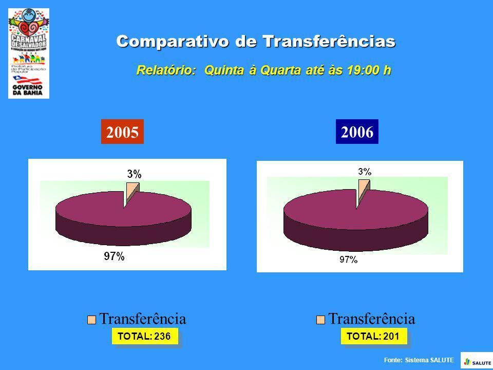 Fonte: Sistema SALUTE Comparativo de Transferências 2005 2006 TOTAL: 236 Transferência TOTAL: 201 Transferência Relatório: Quinta à Quarta até às 19:00 h