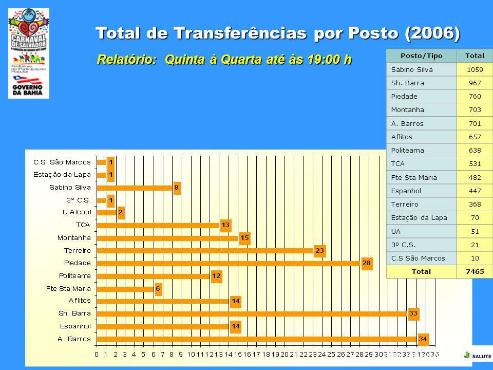 Fonte: Sistema SALUTE Total de Transferências por Posto (2006) Relatório: Quinta à Quarta até às 19:00 h Posto/TipoTotal Sabino Silva1059 Sh. Barra967