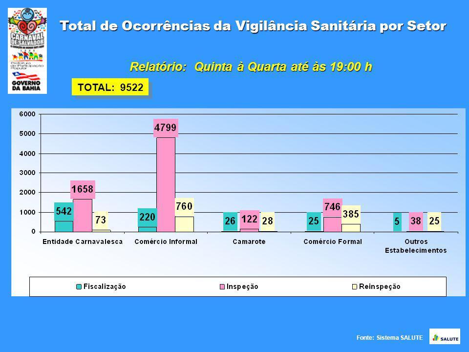 Fonte: Sistema SALUTE Total de Ocorrências da Vigilância Sanitária por Setor TOTAL: 9522 TOTAL: 02 Relatório: Quinta à Quarta até às 19:00 h