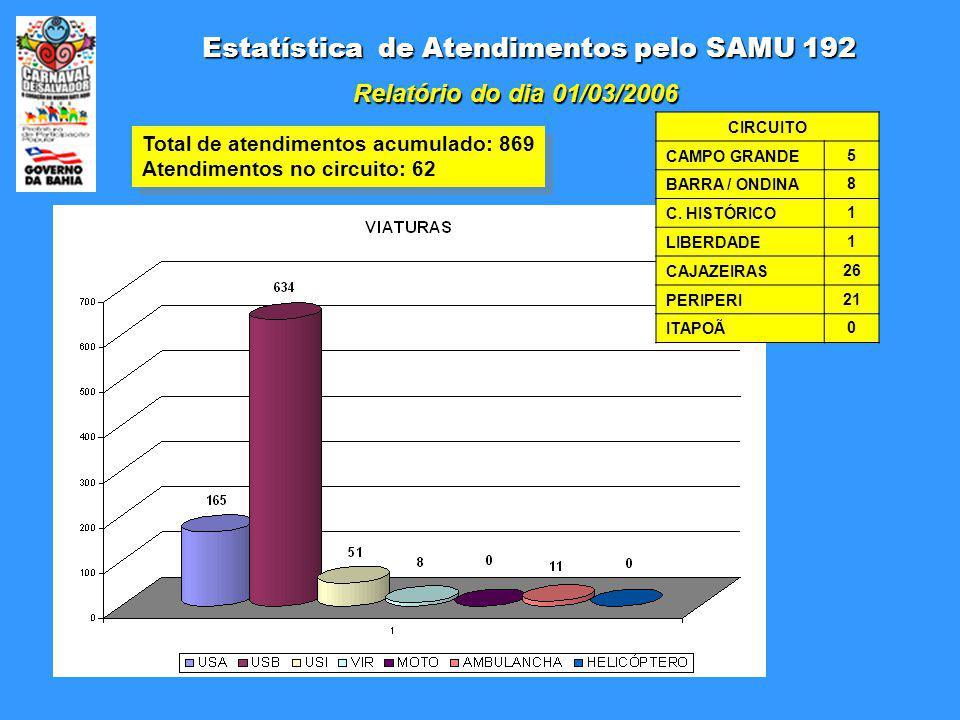 Estatística de Atendimentos pelo SAMU 192 Relatório do dia 01/03/2006 Total de atendimentos acumulado: 869 Atendimentos no circuito: 62 Total de atendimentos acumulado: 869 Atendimentos no circuito: 62 CIRCUITO CAMPO GRANDE5 BARRA / ONDINA8 C.