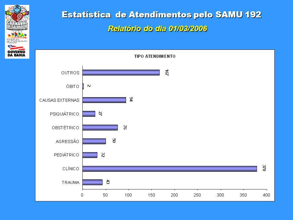 Estatística de Atendimentos pelo SAMU 192 Relatório do dia 01/03/2006