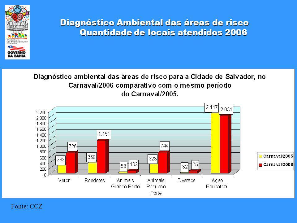Diagnóstico Ambiental das áreas de risco Quantidade de locais atendidos 2006 Fonte: CCZ