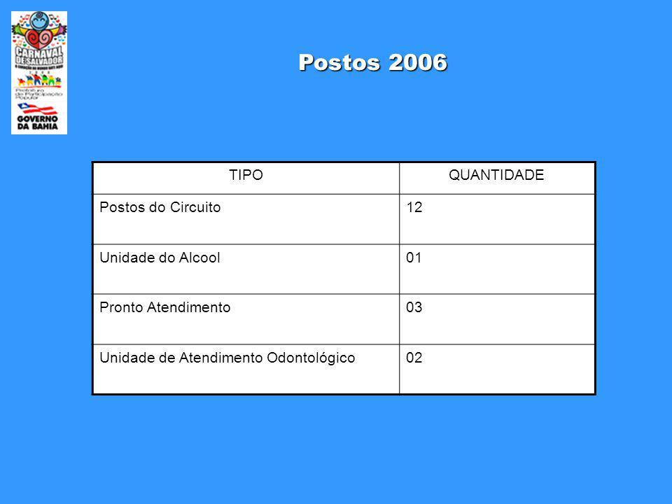 Postos 2006 TIPOQUANTIDADE Postos do Circuito12 Unidade do Alcool01 Pronto Atendimento03 Unidade de Atendimento Odontológico02