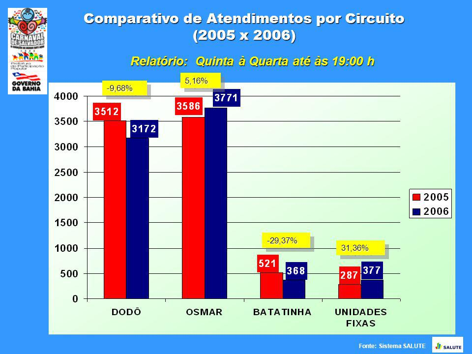 Comparativo de Atendimentos por Circuito (2005 x 2006) Fonte: Sistema SALUTE -9,68%-9,68% 5,16%5,16% -29,37%-29,37% 31,36%31,36% Relatório: Quinta à Quarta até às 19:00 h