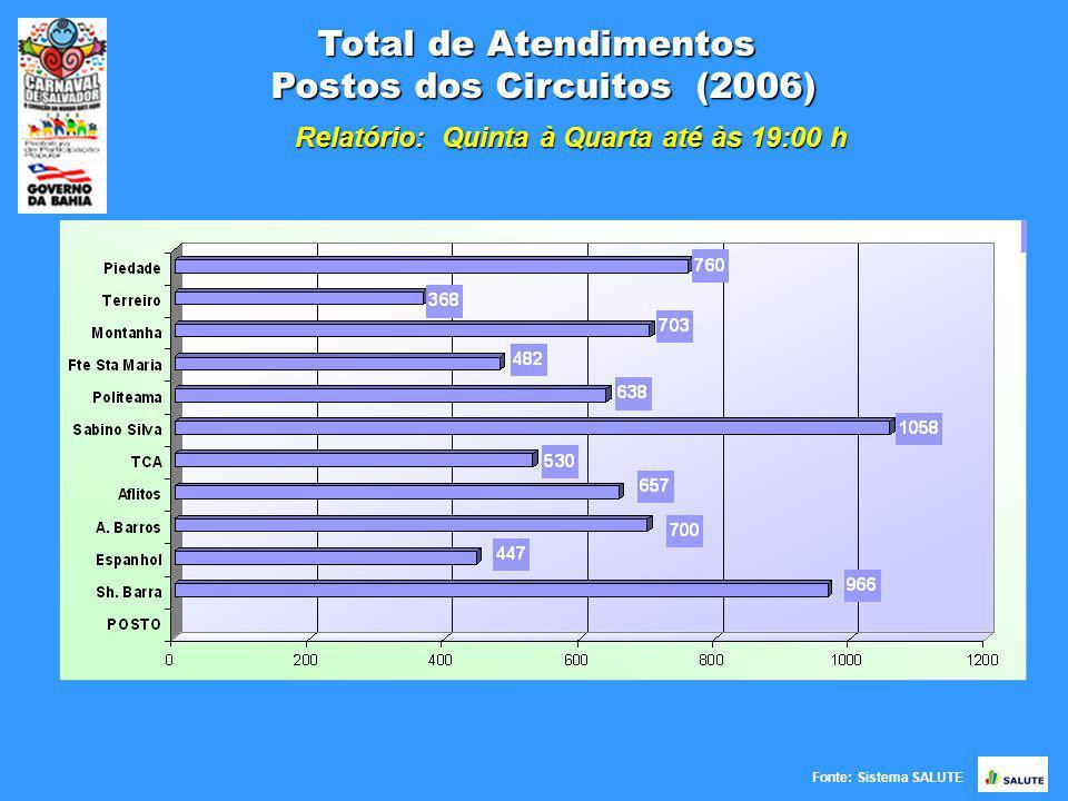 Fonte: Sistema SALUTE Total de Atendimentos por Tipo Postos (2006) Relatório: Quinta à Quarta até às 19:00 h Posto/TipoTotalCirúrgico%Clínico%Ortopédico% Sabino Silva105920919,7480676,11444,15 Sh.