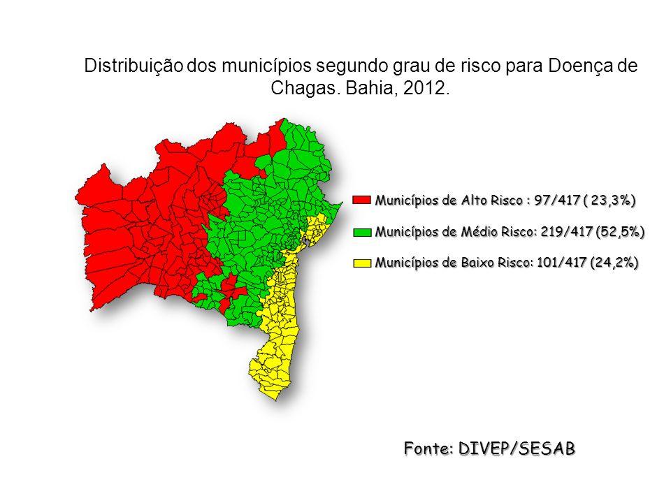 Distribuição dos municípios segundo grau de risco para Doença de Chagas.