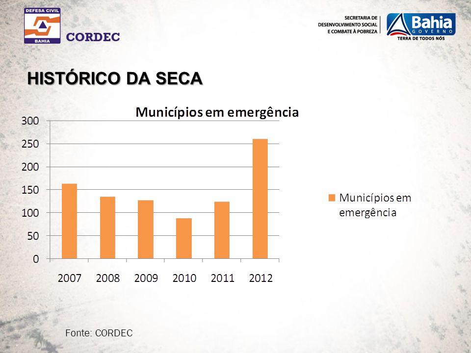 HISTÓRICO DA SECA Fonte: CORDEC