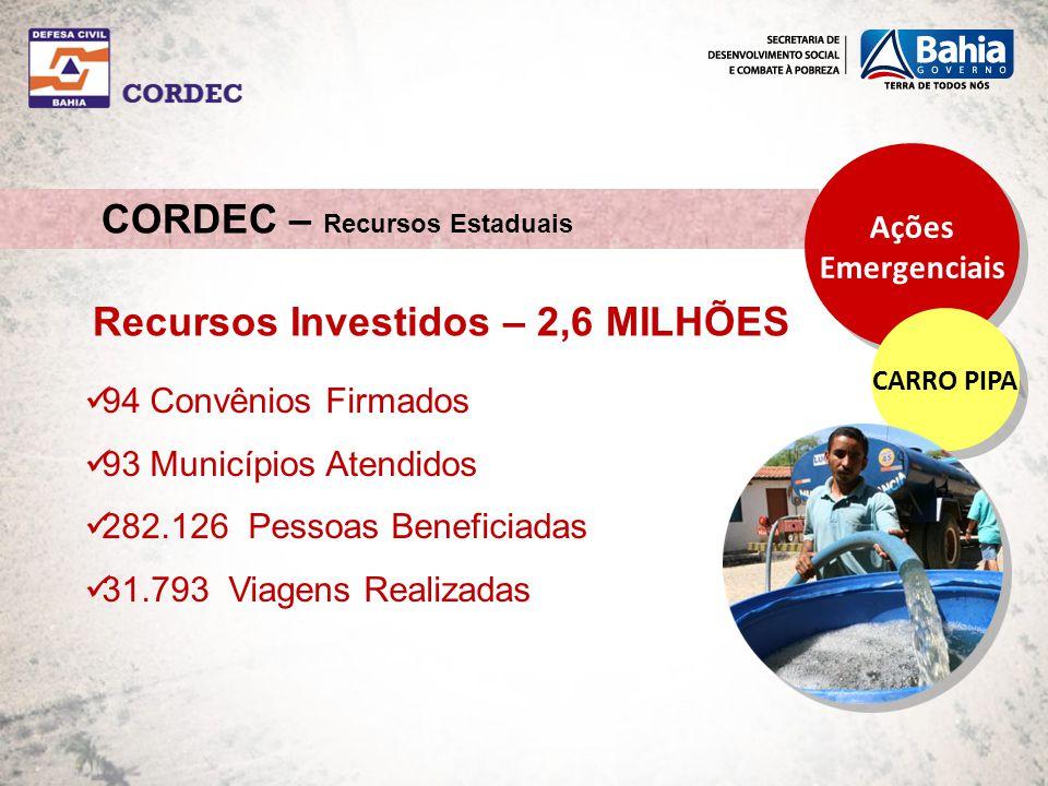 CORDEC – Recursos Estaduais Ações Emergenciais Ações Emergenciais CARRO PIPA 94 Convênios Firmados 93 Municípios Atendidos 282.126 Pessoas Beneficiadas 31.793 Viagens Realizadas Recursos Investidos – 2,6 MILHÕES