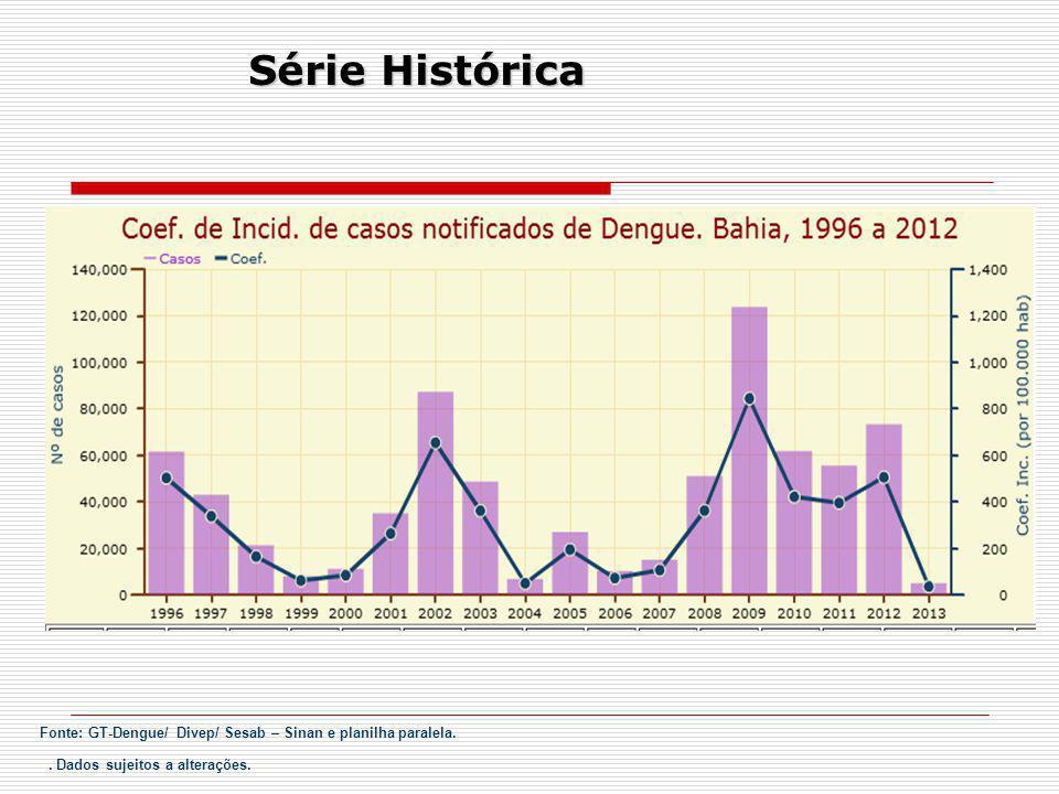 Bahia 2013 4.920 casos suspeitos de dengue: 587 dengue clássico, 07 dengue com complicação, 05 febre hemorrágica da dengue, 214 descartados e 4.107 casos não classificados.
