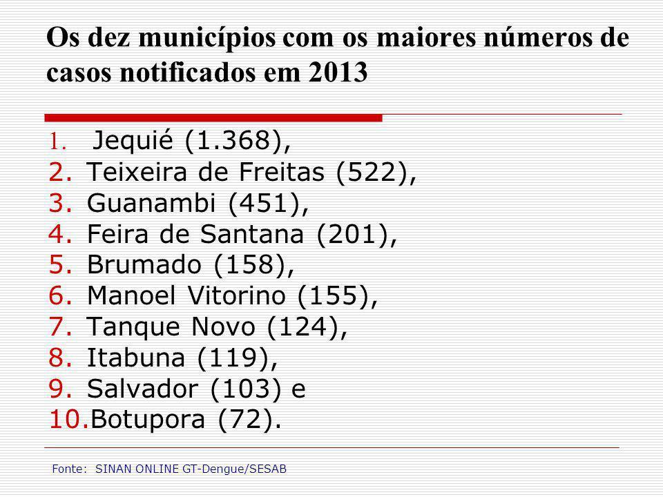Os dez municípios com os maiores números de casos notificados em 2013 1. Jequié (1.368), 2.Teixeira de Freitas (522), 3.Guanambi (451), 4.Feira de San
