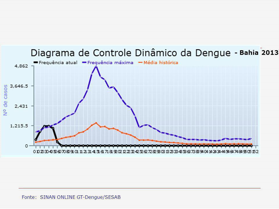 Proporção mensal dos sorotipos isolados.Bahia, fevereiro de 2011 a outubro de 2012.