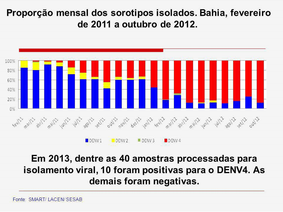 Proporção mensal dos sorotipos isolados. Bahia, fevereiro de 2011 a outubro de 2012. Fonte: SMART/ LACEN/ SESAB Em 2013, dentre as 40 amostras process