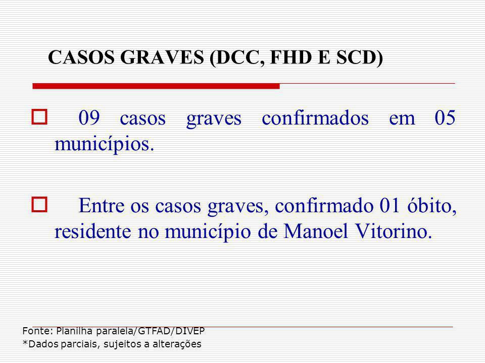 CASOS GRAVES (DCC, FHD E SCD) 09 casos graves confirmados em 05 municípios. Entre os casos graves, confirmado 01 óbito, residente no município de Mano