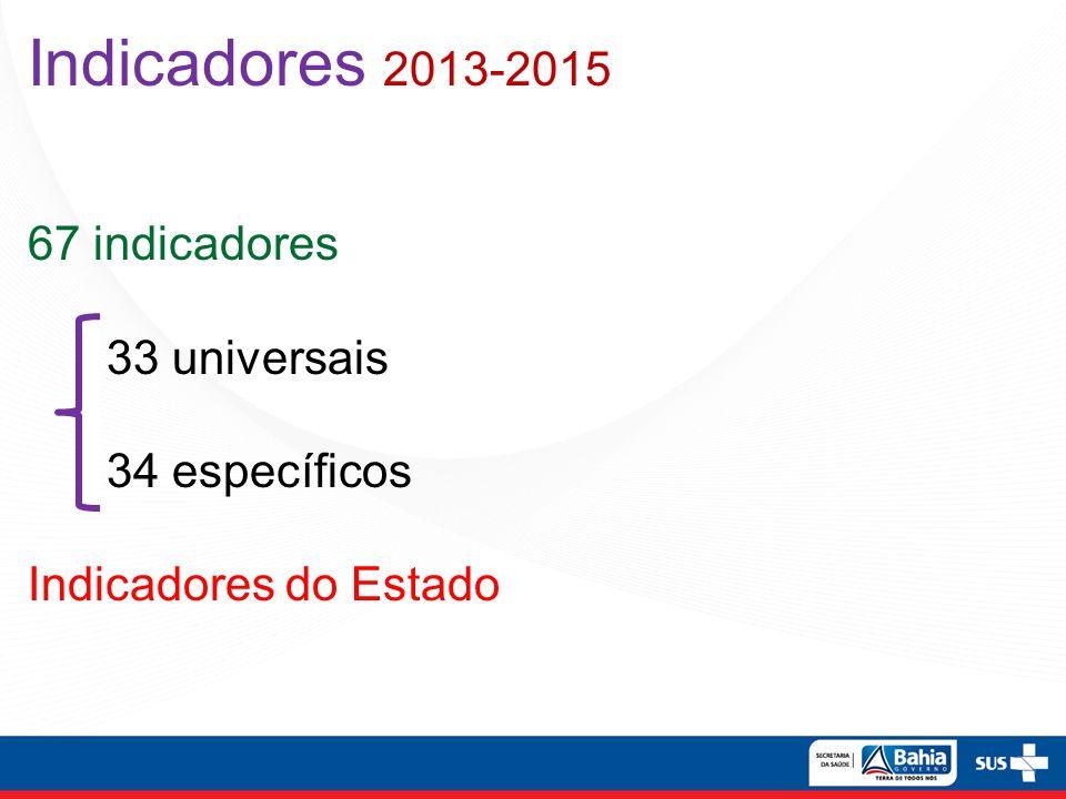 Proposta Metodológica Sispacto e ProgVS Bahia 2013-2015 Pré-oficina de trabalho por Região de Saúde – executada pelas Dires – técnicos e gestores municipais da saúde – Indicadores - linha base 2012 – notas técnicas