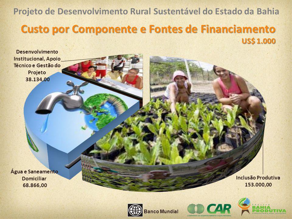 Custo por Componente e Fontes de Financiamento US$ 1.000 US$ 1.000 Banco Mundial Projeto de Desenvolvimento Rural Sustentável do Estado da Bahia