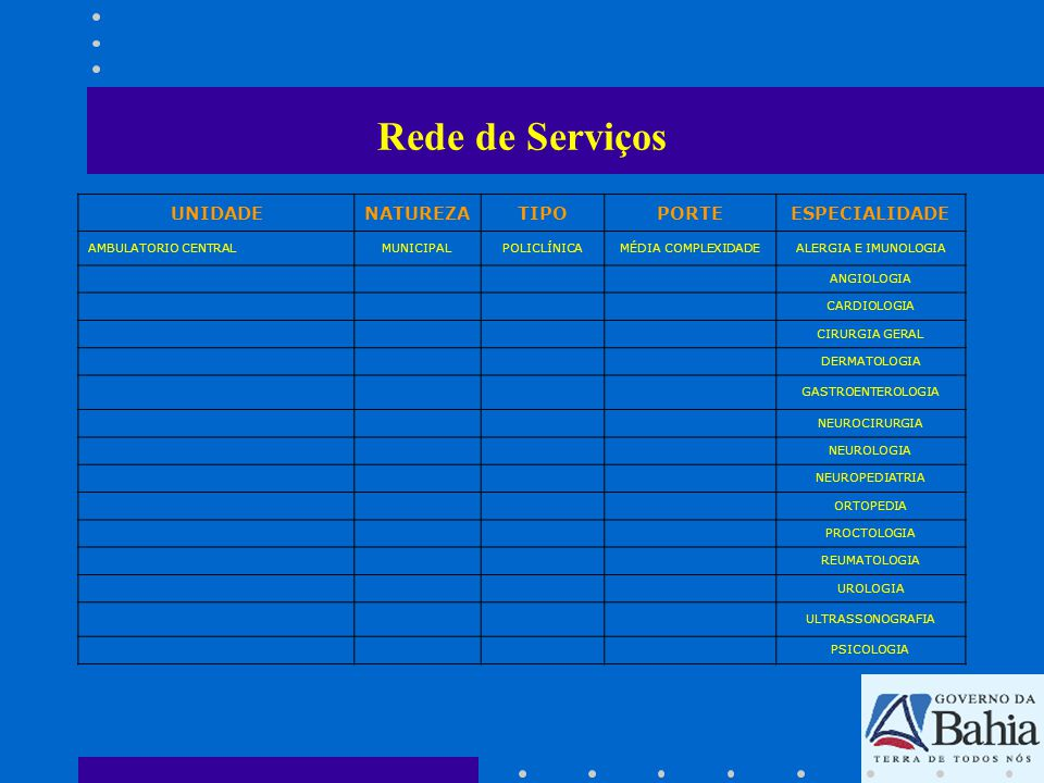 Rede de Serviços UNIDADENATUREZATIPOPORTEESPECIALIDADE A.L.P.