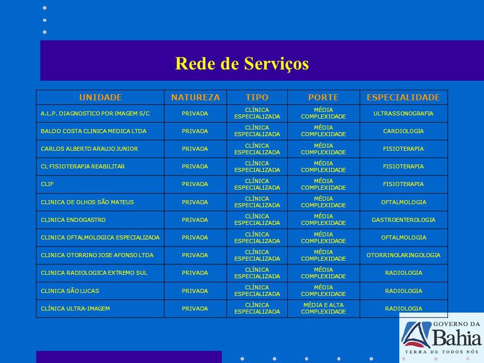 Rede de Serviços UNIDADENATUREZATIPOPORTEESPECIALIDADE CLINOLPRIVADA CLÍNICA ESPECIALIZADA MÉDIA COMPLEXIDADE OFTALMOLOGIA CTVASC-CLINICA TRATAMENTO VASCULARPRIVADA CLÍNICA ESPECIALIZADA MÉDIA COMPLEXIDADE ANGIOLOGIA FISIOTERAPIA SAO LUCASPRIVADA CLÍNICA ESPECIALIZADA MÉDIA COMPLEXIDADE FISIOTERAPIA HOSPITAL SÃO PAULOPRIVADAHOSPITAL MÉDIA COMPLEXIDADE RADIOLOGIA HOSPITAL SOBRASAPRIVADAHOSPITAL MÉDIA E ALTA COMPLEXIDADE RADIOLOGIA LABCELPRIVADA UNIDADE DE SERVIÇO DE APOIO DIAGNOSE MÉDIA COMPLEXIDADE ANATOMOPATOLOGIA LABORATORIO ANTUNESPRIVADA UNIDADE DE SERVIÇO DE APOIO DIAGNOSE MÉDIA COMPLEXIDADE PATOLOGIA CLÍNICA LABORATORIO CADESPRIVADA UNIDADE DE SERVIÇO DE APOIO DIAGNOSE MÉDIA COMPLEXIDADE PATOLOGIA CLÍNICA LABORATORIO CARVALHOPRIVADA UNIDADE DE SERVIÇO DE APOIO DIAGNOSE MÉDIA COMPLEXIDADE PATOLOGIA CLÍNICA LABORATORIO EXAMEPRIVADA UNIDADE DE SERVIÇO DE APOIO DIAGNOSE MÉDIA COMPLEXIDADE PATOLOGIA CLÍNICA LABORATORIO LABCLINPRIVADA UNIDADE DE SERVIÇO DE APOIO DIAGNOSE MÉDIA COMPLEXIDADE PATOLOGIA CLÍNICA