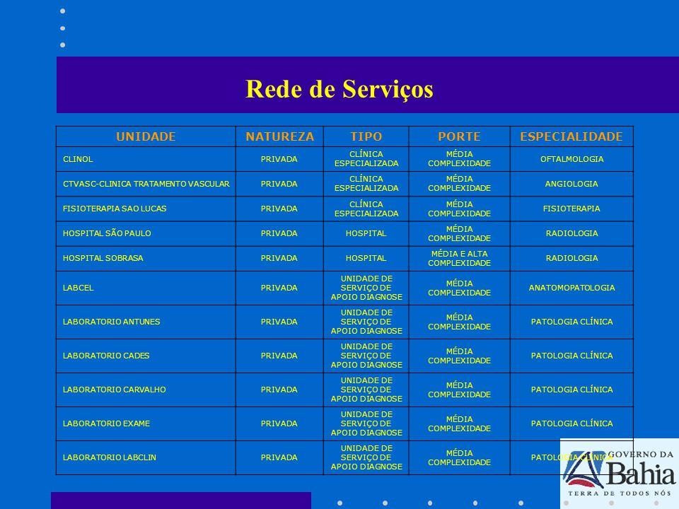 Rede de Serviços UNIDADENATUREZATIPOPORTEESPECIALIDADE LABORATORIO SANTA AMELIAPRIVADA UNIDADE DE SERVIÇO DE APOIO DIAGNOSE MÉDIA COMPLEXIDADE PATOLOGIA CLÍNICA LABORATORIO SANTA MARTAPRIVADA UNIDADE DE SERVIÇO DE APOIO DIAGNOSE MÉDIA COMPLEXIDADE PATOLOGIA CLÍNICA LABORATORIO YOVA RAFHAPRIVADA UNIDADE DE SERVIÇO DE APOIO DIAGNOSE MÉDIA COMPLEXIDADE PATOLOGIA CLÍNICA NEUROCLÍNICAPRIVADA CLÍNICA ESPECIALIZADA MÉDIA COMPLEXIDADE NEUROLOGIA SENSORIUM SERVIÇOS MEDICOS LTDAPRIVADA CLÍNICA ESPECIALIZADA MÉDIA COMPLEXIDADE OTORRINOLARINGOLOGIA
