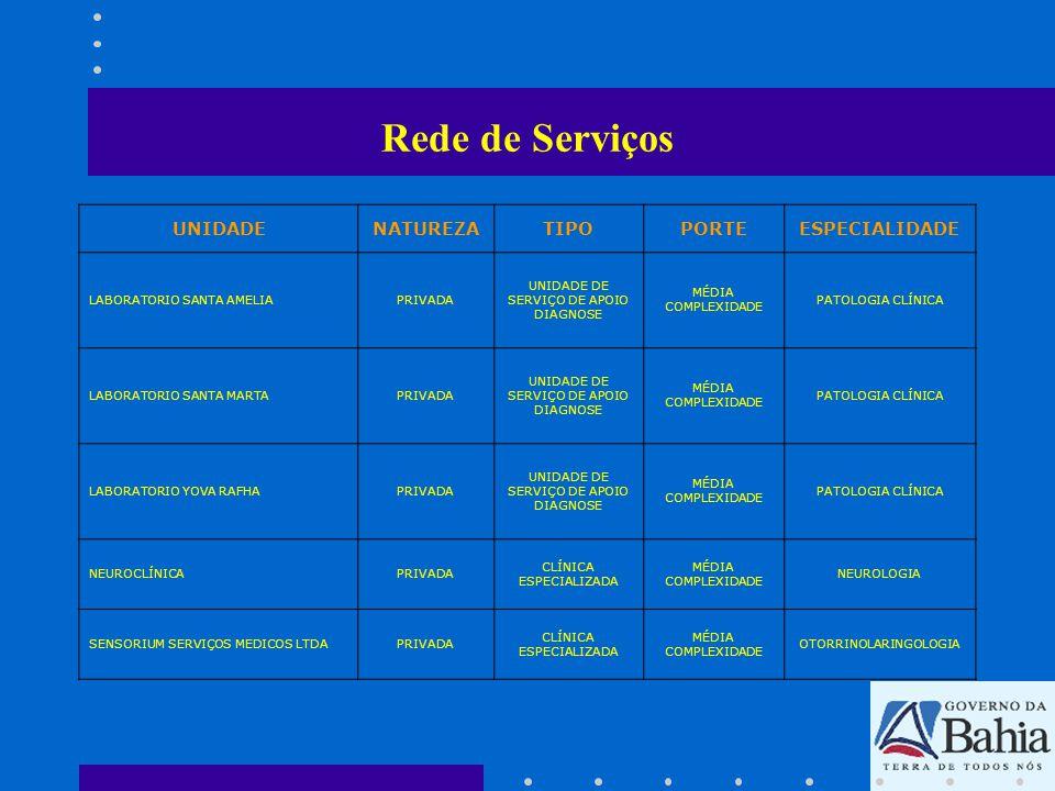 Rede de Serviços ATIVIDADES PROFISSIONAIS DA UNIDADE UNIDADENATUREZATIPOPORTE HOSPITAL MUNICIPAL DE TEIXEIRA DE FREITAS MUNICIPALHOSPITAL GERAL MÉDIA E ALTA COMPLEXIDADE -Enfermeira -Nutricionista -Anestesiologia -Cardiologia -Cirurgia Geral -Cirurgia Vascular -Medicina Interna/Clínica Geral -Gastroenterologia -Nefrologia -Obstetrícia -Odontologia -Oftalmologia -Ortopedia/Traumatologia -Pediatria -Rariologia -Geriatria - Urologia -Fisioterapeuta -Terapeuta Ocupacional -Plantonista -Psicólogo -Profissionais de Nível Médio -Farmacêutico -Bioquímico -Técnico em Laboratório Nível Médio -Ginecologia/Obstetrícia -Auxiliar de Enfermagem -Técnico de Enfermagem