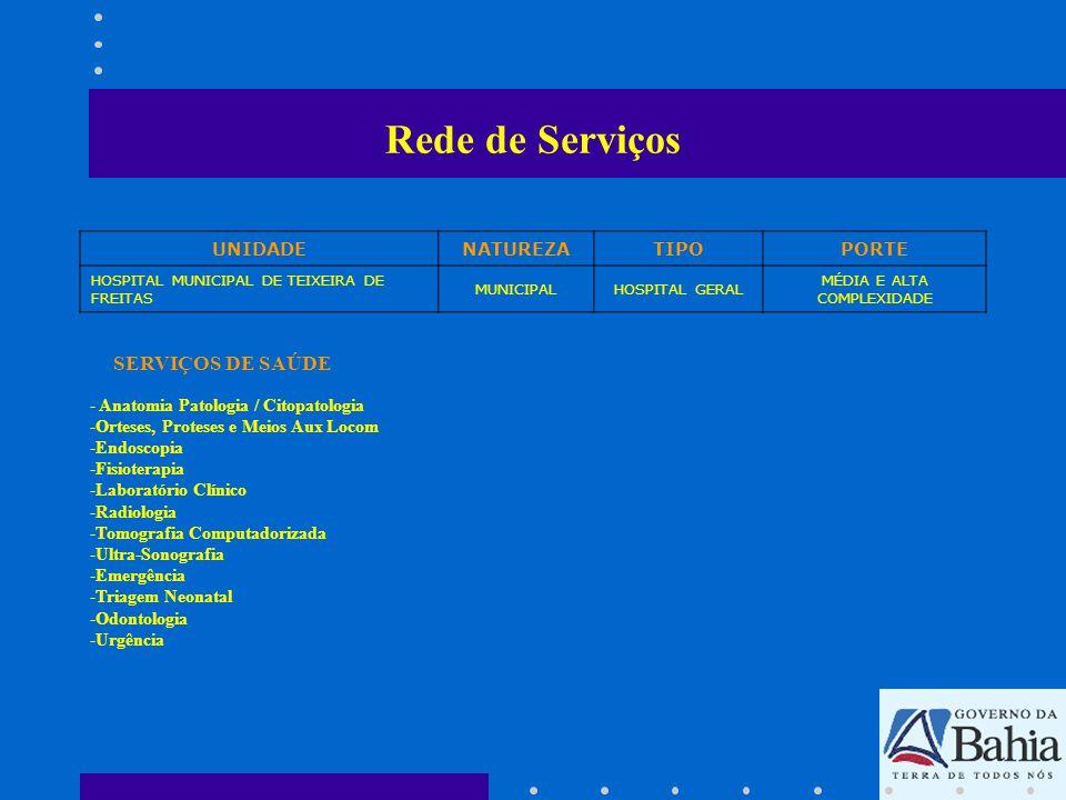 Rede de Serviços ATIVIDADES PROFISSIONAIS DA UNIDADE UNIDADENATUREZATIPOPORTE UNIDADE MUNICIPAL MATERNO INFANTILMUNICIPALHOSPITALMÉDIA COMPLEXIDADE -Enfermeira -Assistente Social -Nutricionista -Anestesiologista -Medicina Interna/Clínica Geral -Obstetrícia -Odontologia -Ortopedia/Traumatologia -Pediatria -Radiologia -Fisioterapia -Plantonista -Farmacêutico -Bioquíco/Biólogo/Químico/Biomedico - Técnico em Radiologia Nível Médio -Ginecologia/Obstetrícia -Enfermeira Obstetra -Auxiliar de Enfermagem -Técnico de Enfermagem
