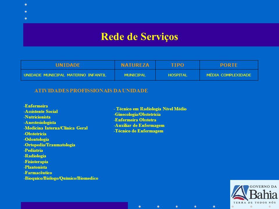 Rede de Serviços SERVIÇOS DE SAÚDE UNIDADENATUREZATIPOPORTE HOSPITAL MUNICIPAL DE TEIXEIRA DE FREITAS MUNICIPALHOSPITAL GERAL MÉDIA E ALTA COMPLEXIDADE - Fisioterapia -Laboratório Clínico -Radiologia -Emergência -Atenção a Tuberculose -Triagem Neonatal -Controle e Acompanhamento a Gestação -Queimados -Pneumologia -Urgência -Centro de Parto Normal