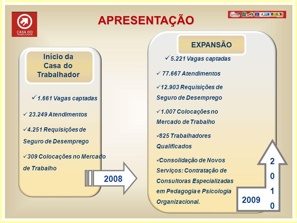 2008 1.661 Vagas captadas 23.249 Atendimentos 4.251 Requisições de Seguro de Desemprego 309 Colocações no Mercado de Trabalho Início da Casa do Trabal