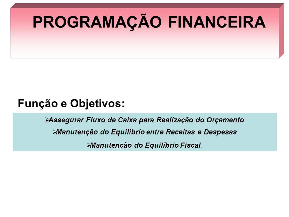 PROGRAMAÇÃO FINANCEIRA Função e Objetivos: Assegurar Fluxo de Caixa para Realização do Orçamento Manutenção do Equilíbrio entre Receitas e Despesas Ma