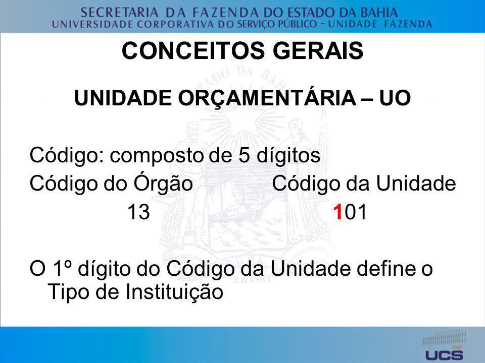 CONCEITOS GERAIS UNIDADE ORÇAMENTÁRIA – UO Código: composto de 5 dígitos Código do ÓrgãoCódigo da Unidade 13 101 O 1º dígito do Código da Unidade defi