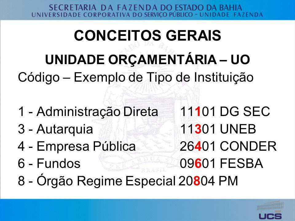 CONCEITOS GERAIS UNIDADE ORÇAMENTÁRIA – UO Código – Exemplo de Tipo de Instituição 1 - Administração Direta 11101 DG SEC 3 - Autarquia 11301 UNEB 4 -