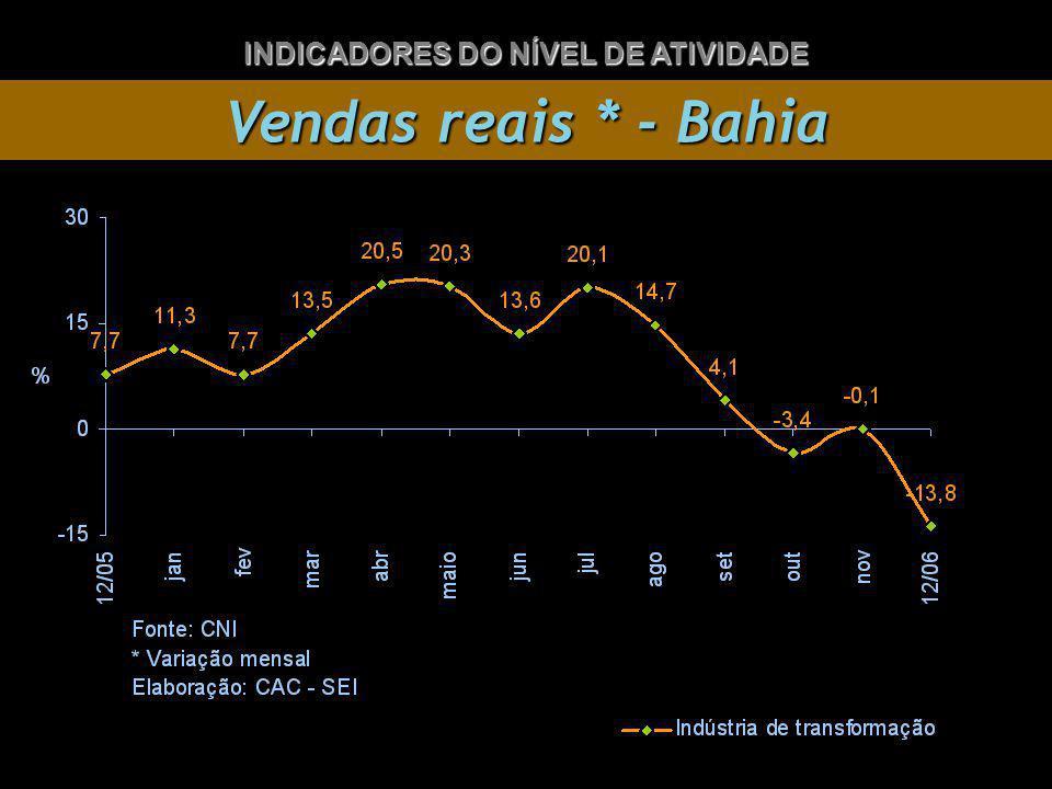 Vendas reais * - Bahia INDICADORES DO NÍVEL DE ATIVIDADE